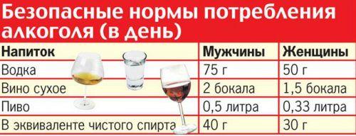 Безопасные дозы спиртного