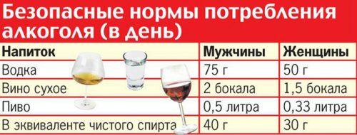 Суточные нормы алкоголя
