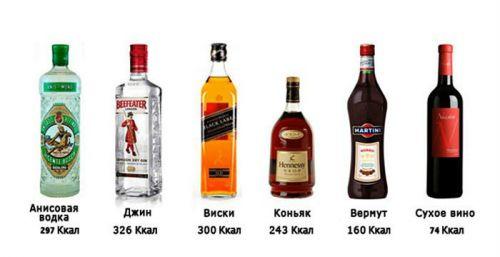 Калорийность спиртного