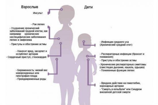 Заболевания от пассивного курения