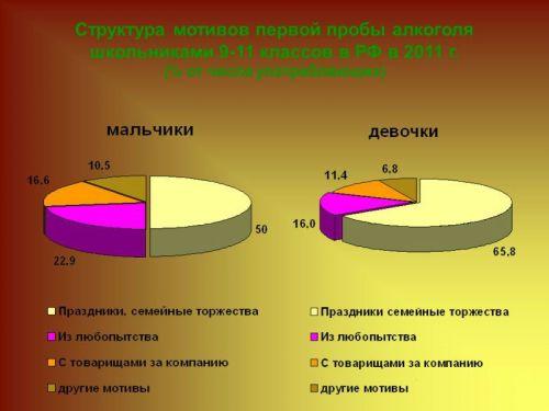 Статистика употребления алкоголя