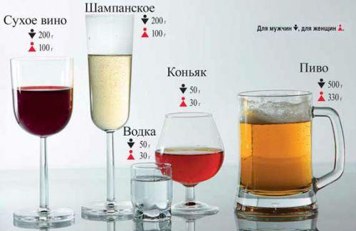 Позволенные дозы алкоголя