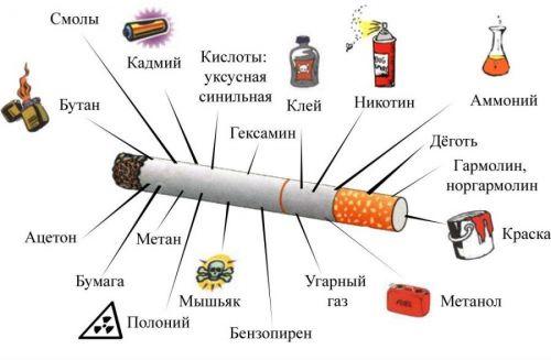 Вещества при курении